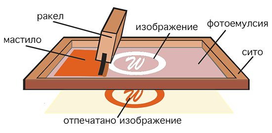 screen-printing-process-set-up_BG_550