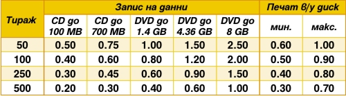 cd_dvd_publishing_prices