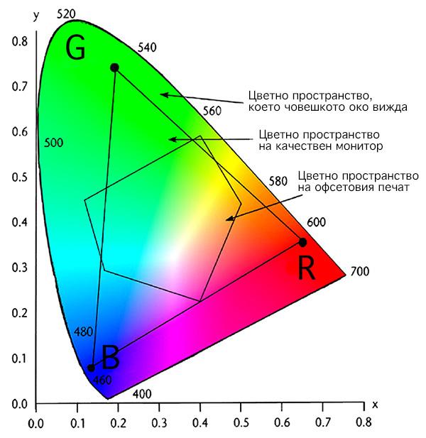 gamut-diagram-600